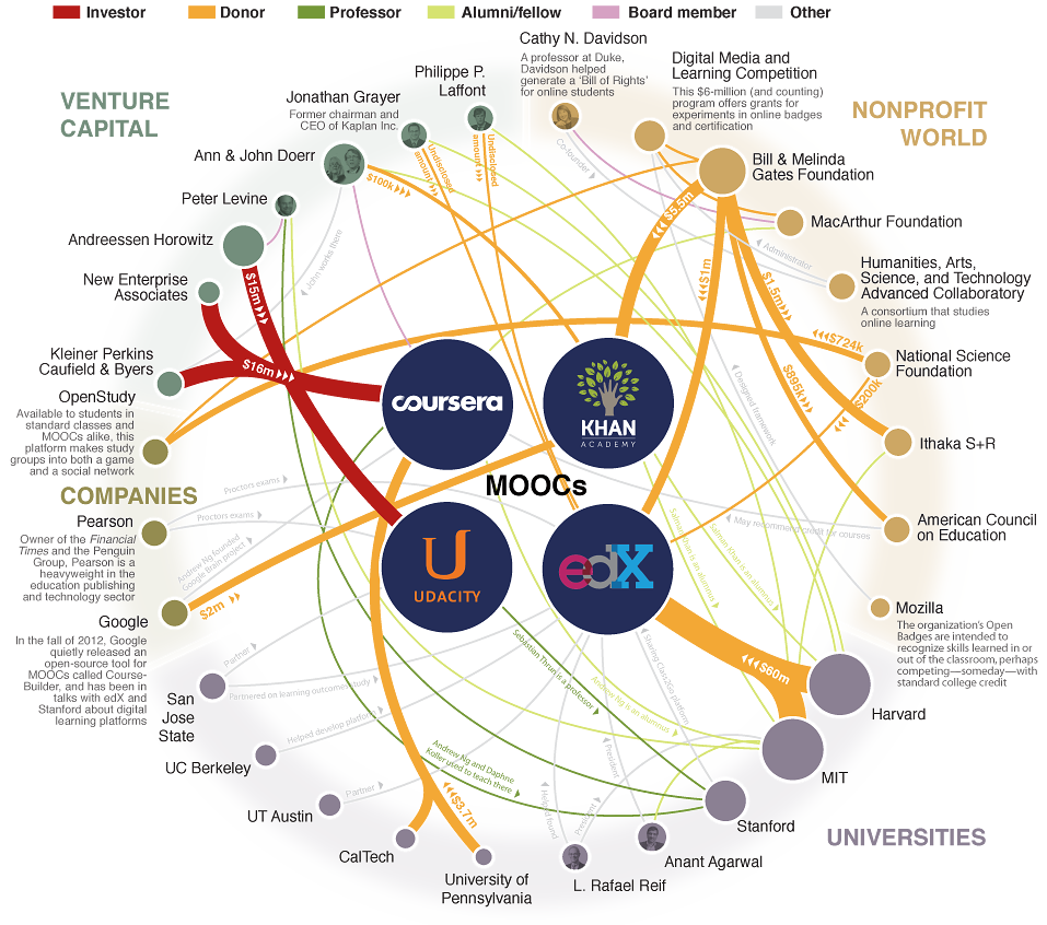 Infografica che illustra le celebri piattaforme MOOC (fonte: The Chronicle of Higher Education)