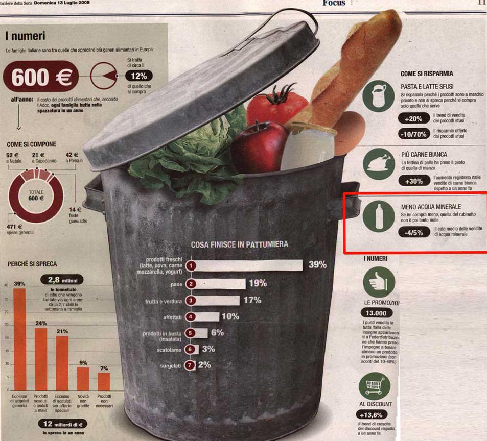 infografica spreco alimentare